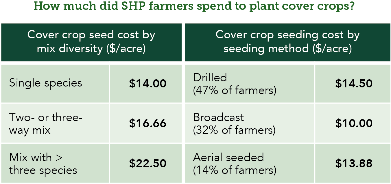 Table - cover crop spending