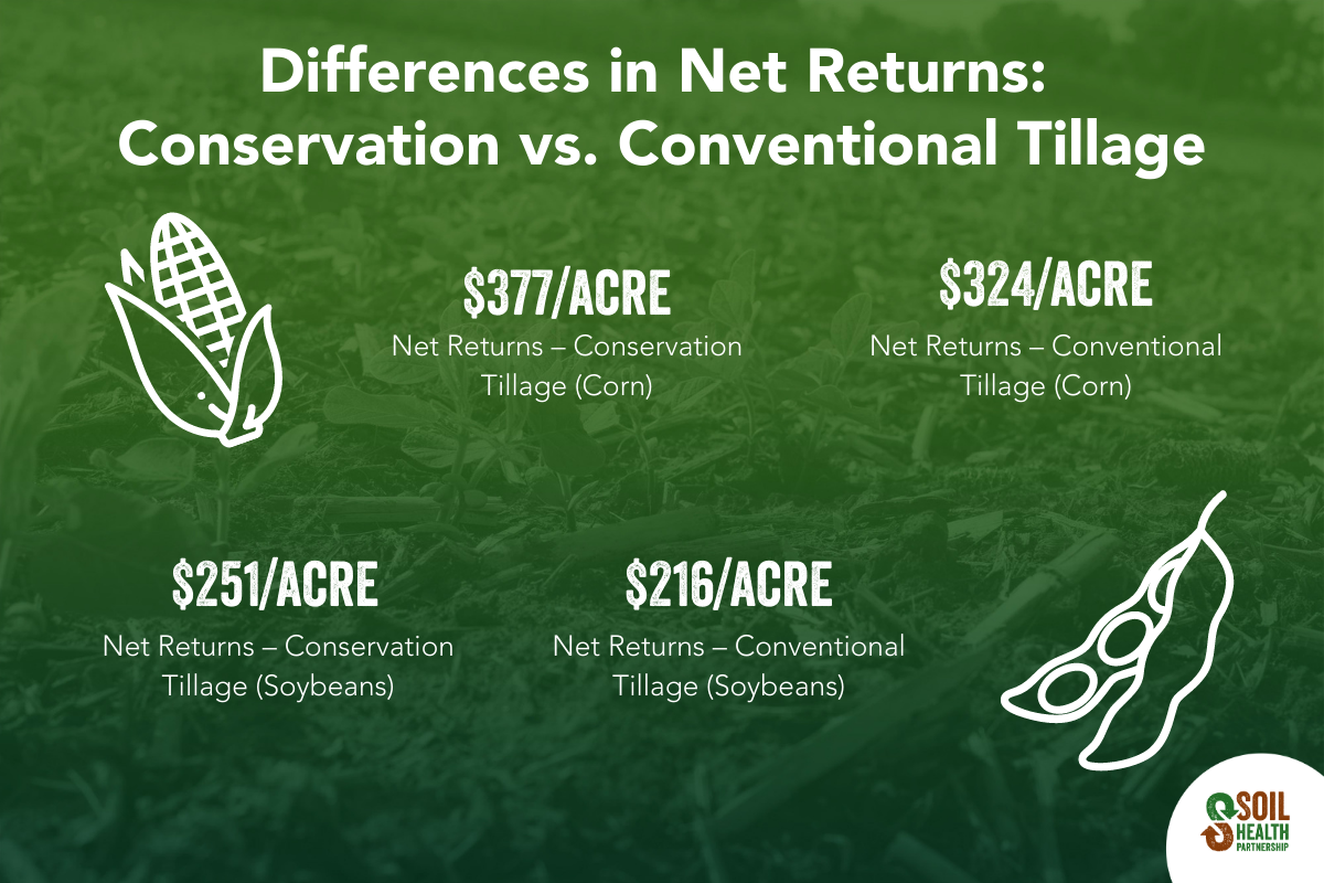 Graphic showing differences in net returns for conservation and conventional tillage