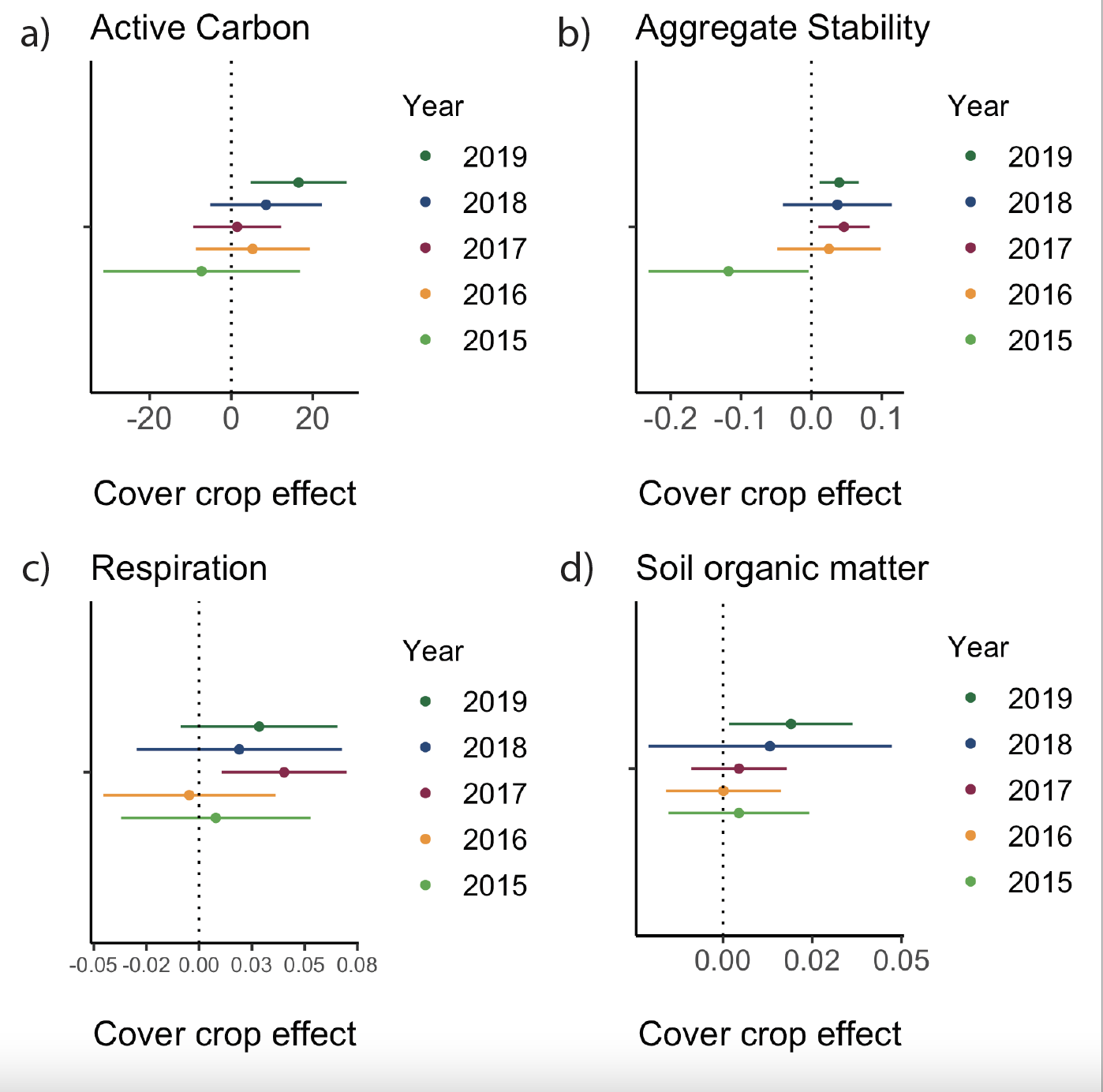 graph showing changes in soil health indicators on cover crop fields